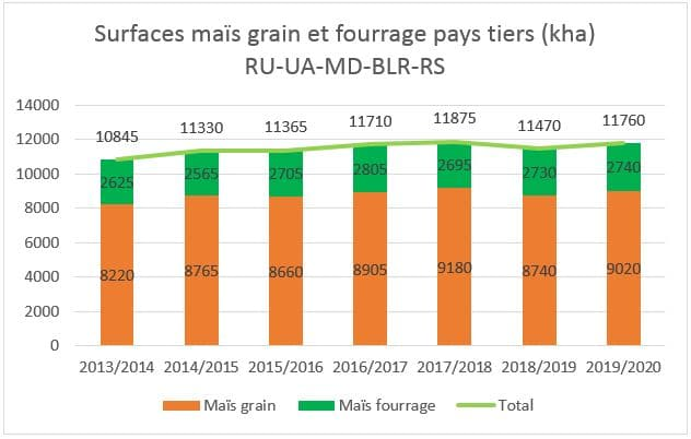 Surfaces grain fourrage 2019 pays tiers
